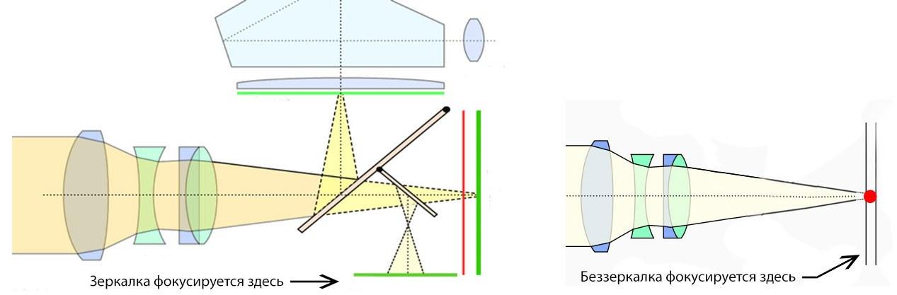 Схема работы зеркальных и беззеркальных фотоаппаратов